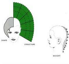 cutting layout definition sassoon academy head sheets v9 com yahoo image search