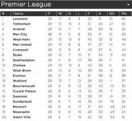Premiership Football Table Premier League Table Leicester Tottenham Arsenal And