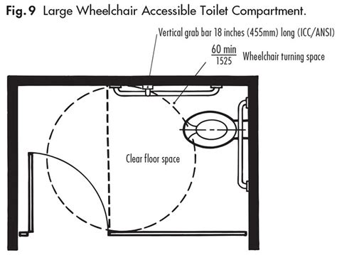 grab bars  accessible toilet compartments  approved