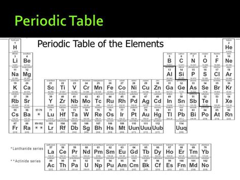 Periodic Table Rows by Ppt Taks Vocabulary Powerpoint Presentation Id 6190692