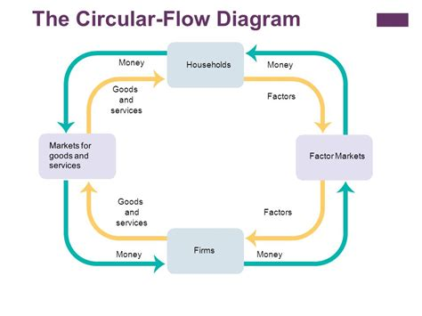 two sector circular flow diagram circular flow and gross domestic product ppt