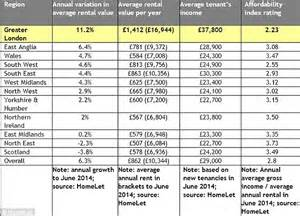 average monthly rent renting in london unaffordable as average month rent