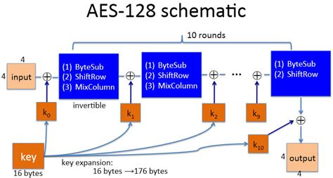 aes encryption diagram stanford free cryptography course experience