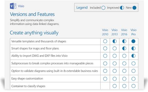 visio versions compare visio versions microsoft visio