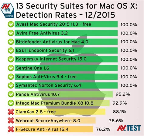 Software Mac Os X these are the best antivirus software for mac os x