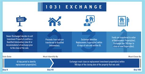 section 1031 tax deferred exchange 1031 tax deferred exchange intempus property management