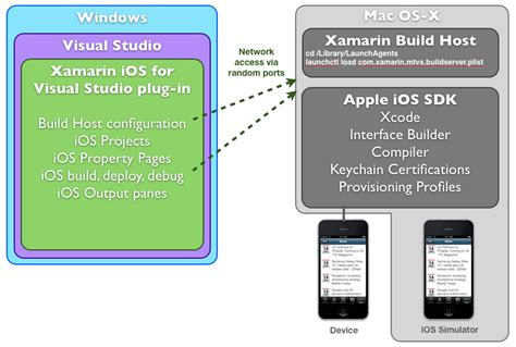 beginning xamarin development for the mac create ios watchos and apple tvos apps with xamarin ios and visual studio for mac books build ios apps using visual studio