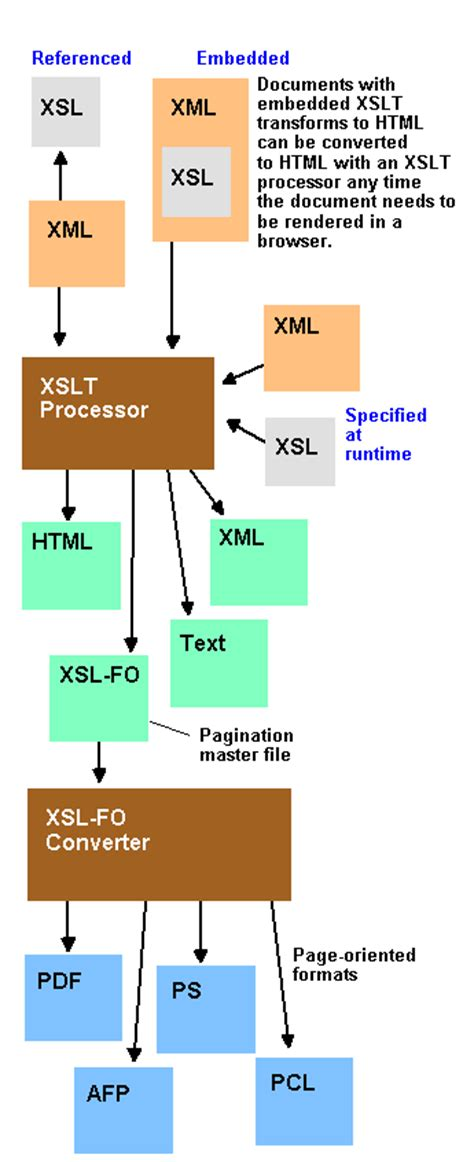 xml xslt pdf tutorial xsl article about xsl by the free dictionary