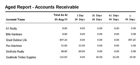 Accounts Receivable Mba Project Report by Accounts Receivable Aged Reporting For Accounts