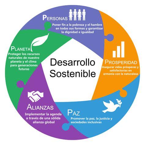 consejo empresarial mundial para el desarrollo sostenible cooperaci 243 n internacional al desarrollo cooperaci 243 n