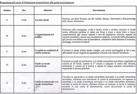 carta di soggiorno documenti da presentare autoscuola santa toscana i nostri corsi