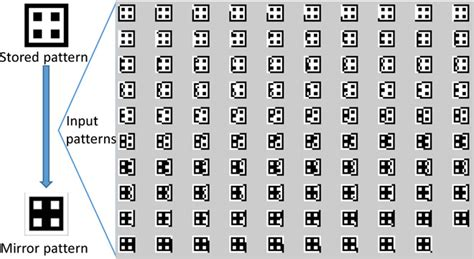 aspergers pattern recognition test pattern recognition with materials that compute