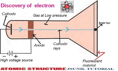what scientist discovered the proton discovery of electron newsky24