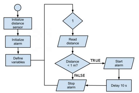 algorithm template algorithm flowchart exles related keywords best
