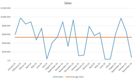 tutorial excel line chart excel chart median line image collections how to guide