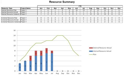 pmo resourcing plans project resource planning