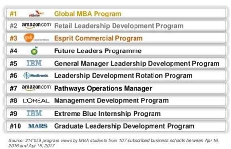 Mba Rotational Leadership Program by What Top Companies The Best Leadership Development