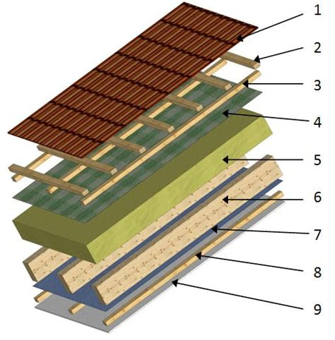 dachisolierung innen dachaufbau zwischensparrend 228 mmung dachbesten