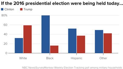 the of clinton untangling the political forces media culture and assault on fact that decided the 2016 election books poll leads clinton among households nbc news