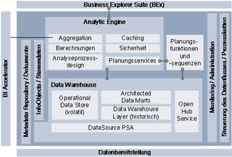 Online Landscape Design Software sap bw business warehouse deutsch