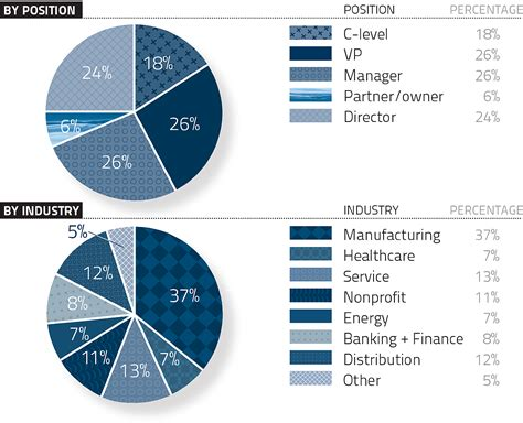 Weatherhead Mba Class Profile by Leadership Dive Weatherhead