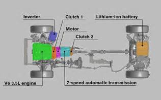 Electric Vehicle Powertrain Pdf The Impact Of Electric And Hybrid Vehicles On Powertrain
