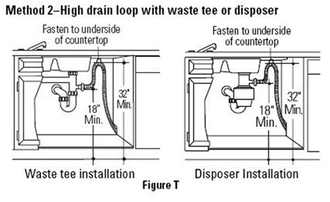 dishwasher drain connection no high loop or air gap in my dishwasher disposal setup
