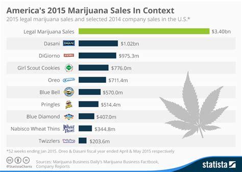 supplement use statistics chart america s 2015 marijuana sales in context statista