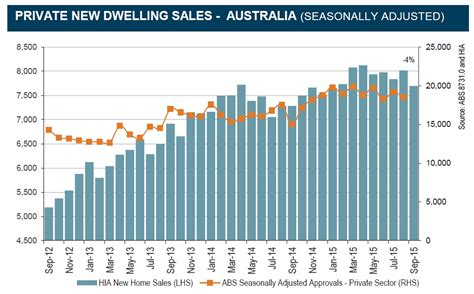 Recent Home Sales by Australia S Economy May Be About To Lose A Major Growth