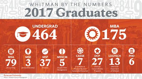 Whitman Syracuse Mba Reviews by Whitman By The Numbers Whitman Voices