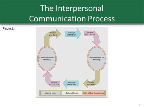 interpersonal communication process diagram introduction to interpersonal communication ppt