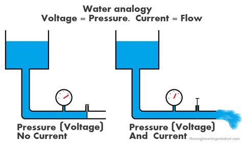 what is a definition of voltage current and resistance electrical fundamentals the engineering mindset