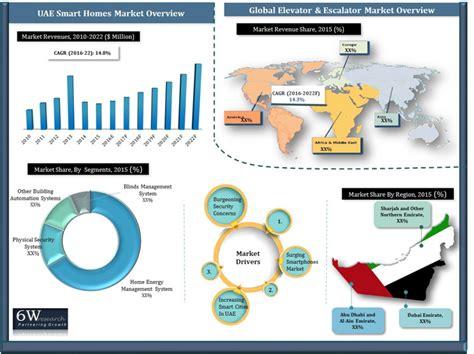 uae smart homes market 2016 2022
