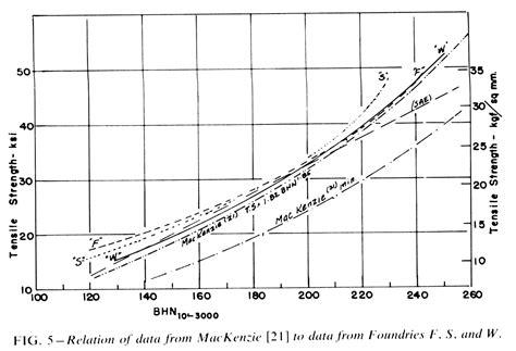 ultracapacitors vs vanadium plating gray iron iron research institute inc