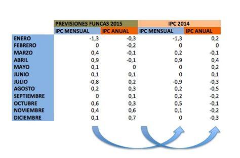 ipc general 2015 ipc marzo 2015 ipc