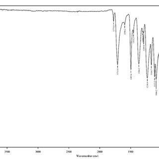 A Tensile Stress Strain Curve Of Carbon Fiber Epoxy