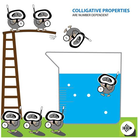 Listings Real Property Solutions Of Colligative Properties Of Solution