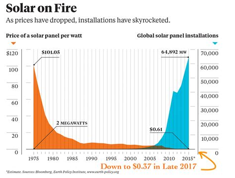 solar energy panel cost solar panel prices continue falling quicker than expected