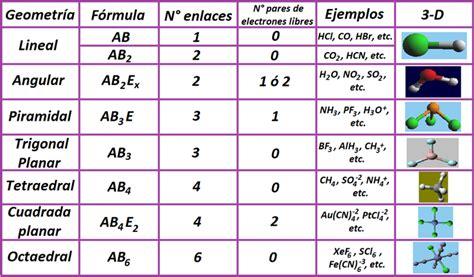 figuras geometricas moleculares quimica geometria molecular
