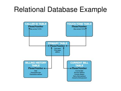 Relational Table by Exles Of Relational Database Tables Pictures To Pin On