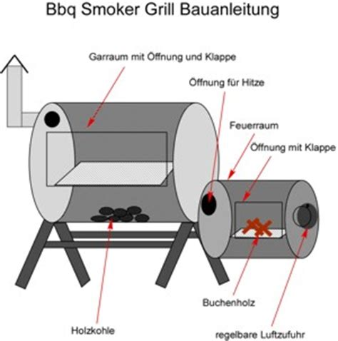 smoker grill bauanleitung preis und kosten