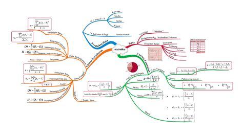 pengertian dan cara membuat mind map bahan ajar mind map matematika smart