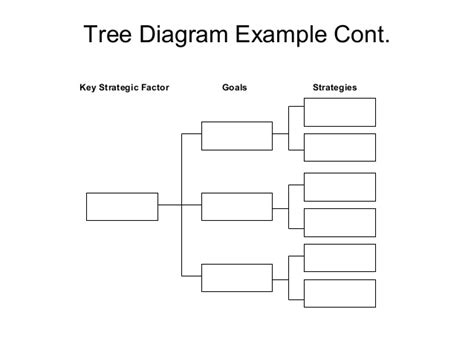 New Quality Tools Goal Tree Template
