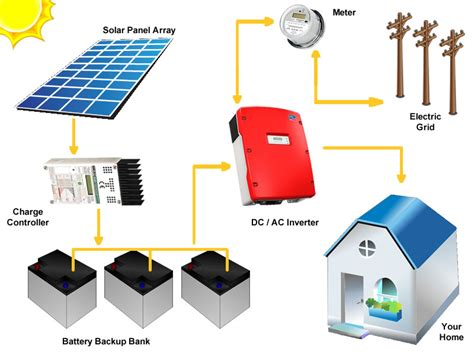 solar system grid tie step towards unlimited energy the silicon solar solar grid tie system with battery back
