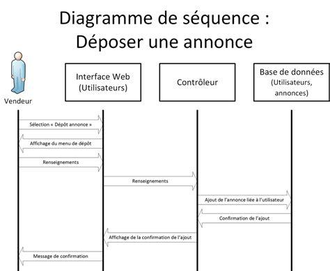 diagramme uml site web diagramme uml site d annonces air