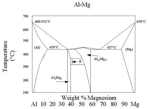mg al phase diagram al mg phase diagram related keywords al mg phase diagram