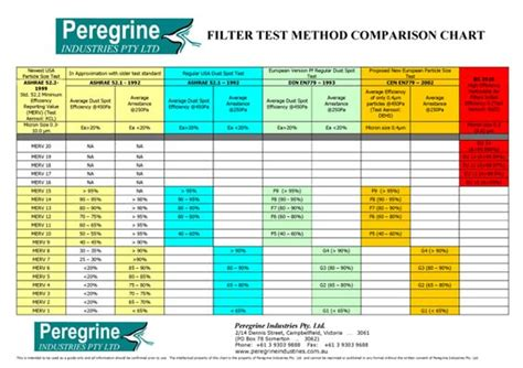 air filters peregrine industries testing methods