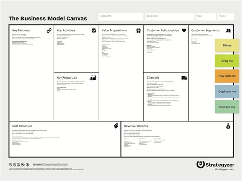 how to write a business model template business model canvas template madinbelgrade