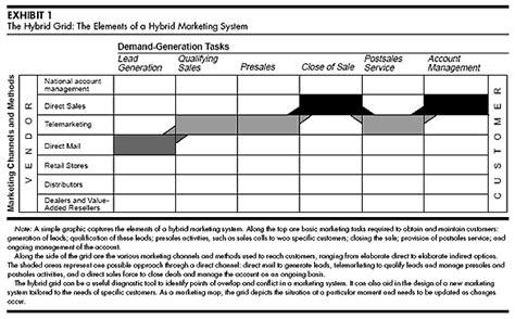 grid layout marketing managing hybrid marketing systems