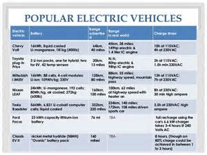 Electric Car Types Electric Vehicle Chassis Battery Systems